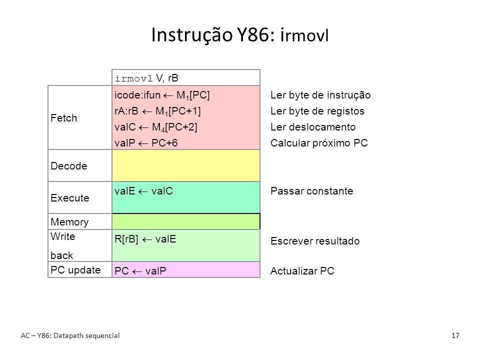 Instrução Y86: irmovl irmovl V, rB icode:ifun  M1[PC]
